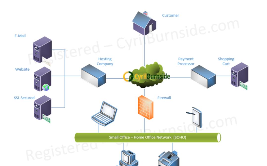 Cyril BurnSide | Network/resource Diagrams