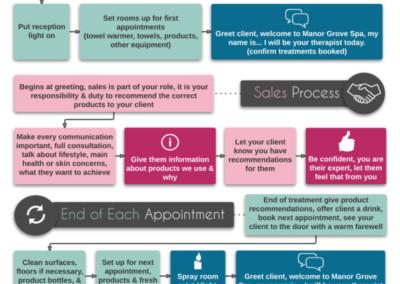 Salon Owner | Process Flow